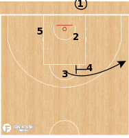 Basketball Play - Russia - STS BLOB
