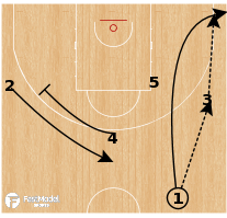 Basketball Play - Russia - Shuffle Corner PNR