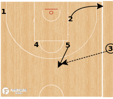 Basketball Play - Lithuania - Chicago SLOB