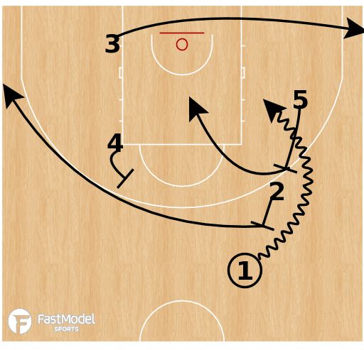 Basketball Play - Germany - Point Double Ball Screen