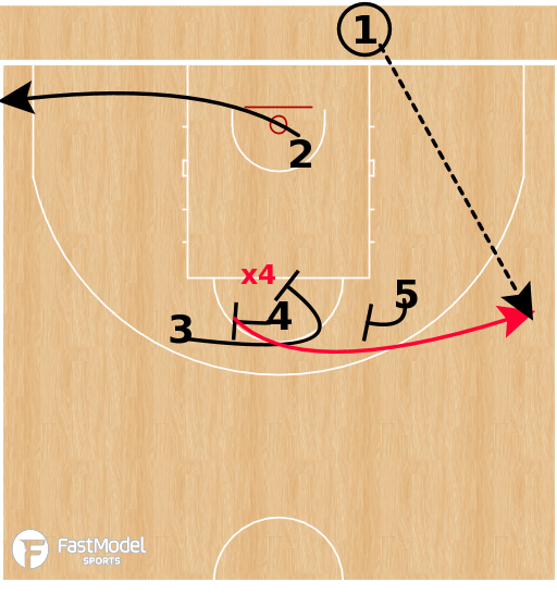 Basketball Play - Spain - Invert Stagger BLOB
