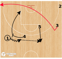 Basketball Play - Argentina - Euro Invert Ball Screen