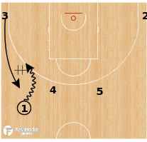 Basketball Play - Team USA - 13 into Double Ball Screen