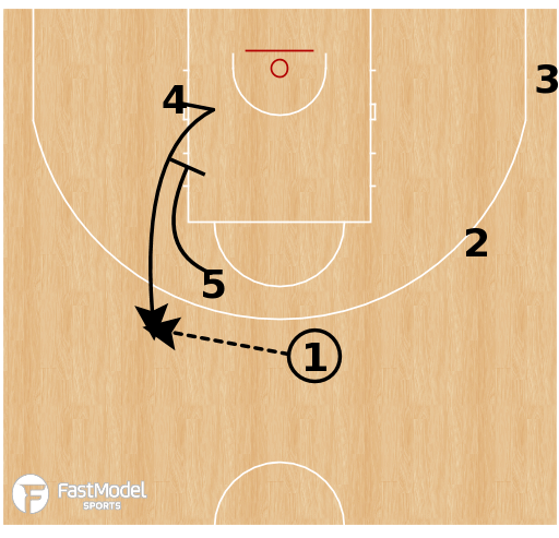 Basketball Play - Team USA - Oklahoma