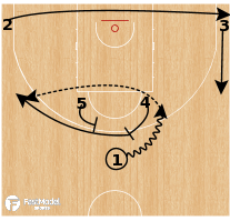Basketball Play - Greece - Horns Flare Iso