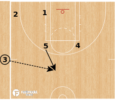 Basketball Play - Washington Mystics - Iso Punch SLOB