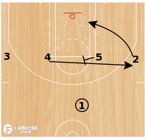 Basketball Play - Play of the Day 08-01-2011: Bulldog
