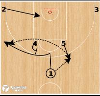 Basketball Play - Playbook: FIBA World Cup 2019