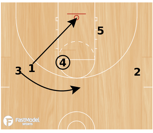 Basketball Play - Play of the Day 08-08-2011: 3 OUT Quick Hitter