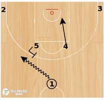 Basketball Play - CROATIA HORNS FLEX Action