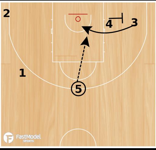 Basketball Play - CROATIA HORNS FLEX Action