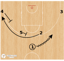 Basketball Play - Spain National Team - Horns Lob