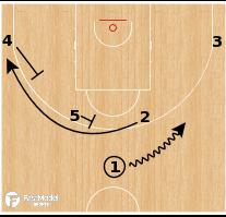 Basketball Play - Spain National Team - Horns Lob