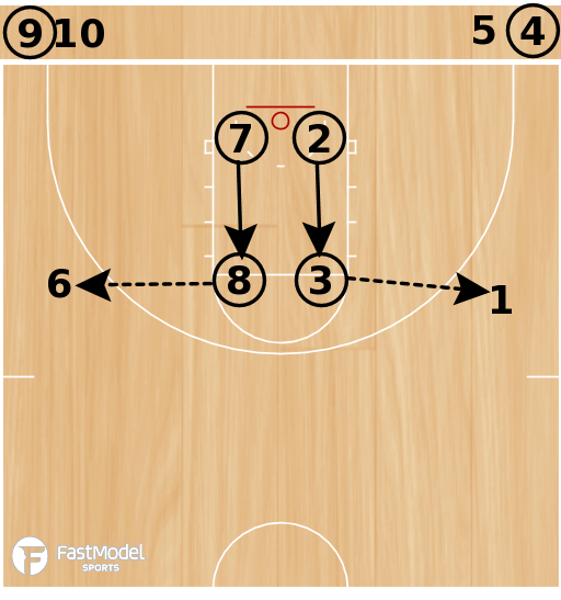 Basketball Play - Drill of the Day 08-09-2011: Rear Cut Lay-Up, 3 Point Shot