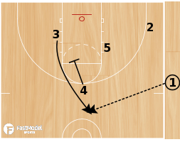 Basketball Play - Play of the Day 08-31-2011: Side PNR