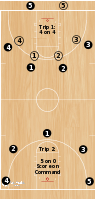 Basketball Play - Seamless Drill