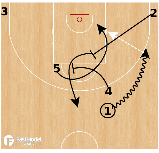 Basketball Play - Take Veer Post