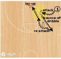 Basketball Play - Drill of the Day 08-11-2011: Bounce-Off Re-Attack Drills