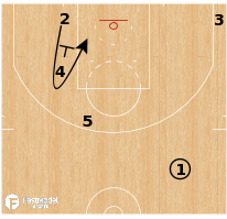 Basketball Play - Lakers- Stagger Lob