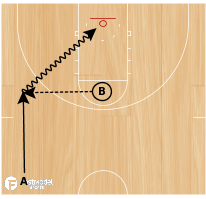 Basketball Play - Drill of the Day 08-12-2011: Slasher Shooter Drill