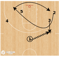 Basketball Play - Rhode Island