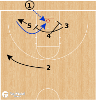Basketball Play - Duke Blue Devils - 3 Low BLOB Lob