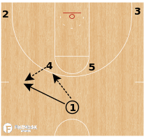 Basketball Play - Horns - Fake Twist