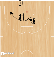 Basketball Play - Play of the Day 08-17-2011: Corner