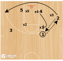 Basketball Play - Continuity vs Zone