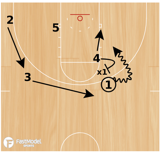 Basketball Play - Continuity vs Zone