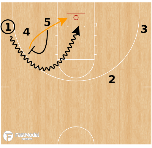 Basketball Play - Florida Gators - 3 Low DHO to BS