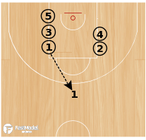 Basketball Play - Volume Shooting