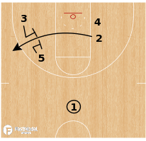 Basketball Play - Gate Iso