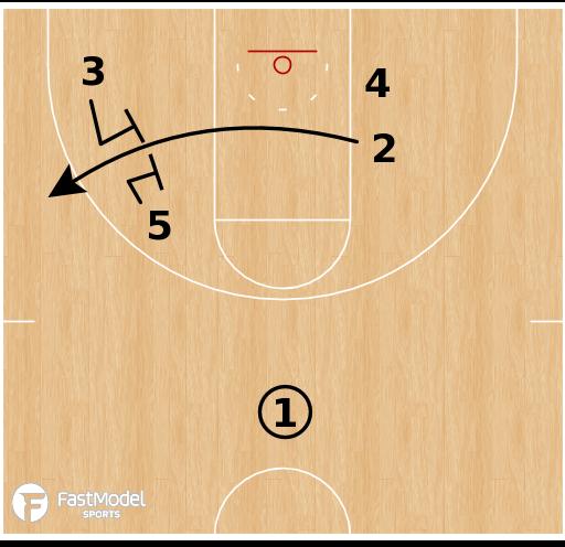Basketball Play - Gate Iso
