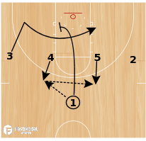 Basketball Play - Play of the Day 08-19-2011: Elbow Cross