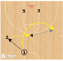 Basketball Play - Michigan Wolverines - ATO Hammer