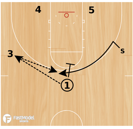 Basketball Play - Play of the Day 08-23-2011: 1-2-2 Screen