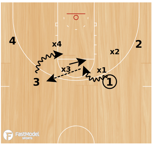 Basketball Play - Drill of the Day 08-19-2011: House Drill