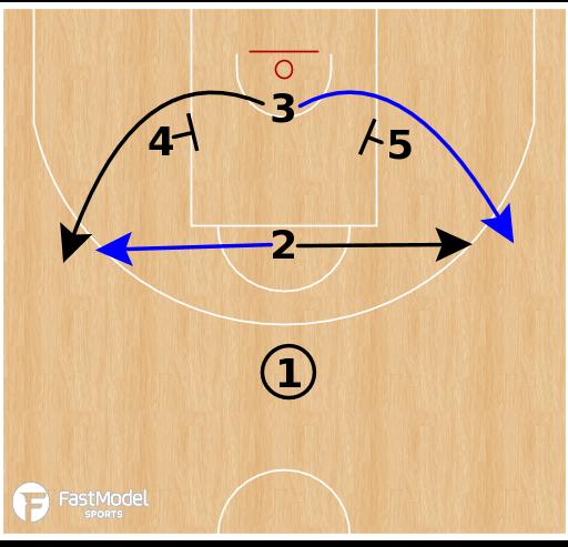 Basketball Play - Barcelona-Horns Choice