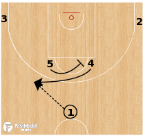 Basketball Play - Barcelona-Horns swing