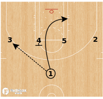 Basketball Play - LA Lakers - UCLA Swing DHO