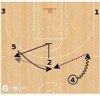 Basketball Play - Milwaukee Bucks - Swing Pin Double