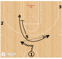 Basketball Play - Golden State Warriors - Ghost Keep Hammer
