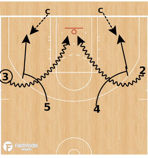 Basketball Play - Euro Ball Screen Shooting