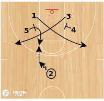 Basketball Play - Elbow Back Triple