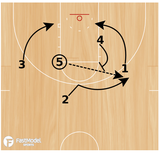Basketball Play - Elbow Back Triple