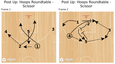 Basketball Play - Post Up: Hoops Roundtable - Scissor