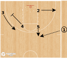 Basketball Play - DHO