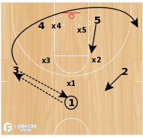 Basketball Play - Play of the Day 02-15-2012: 35 Loop