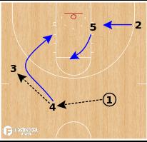 Basketball Play - Creighton Bluejays - Elevator